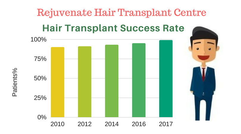 Hair Transplant Success Rate