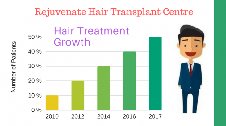 Hair Treatment Growth