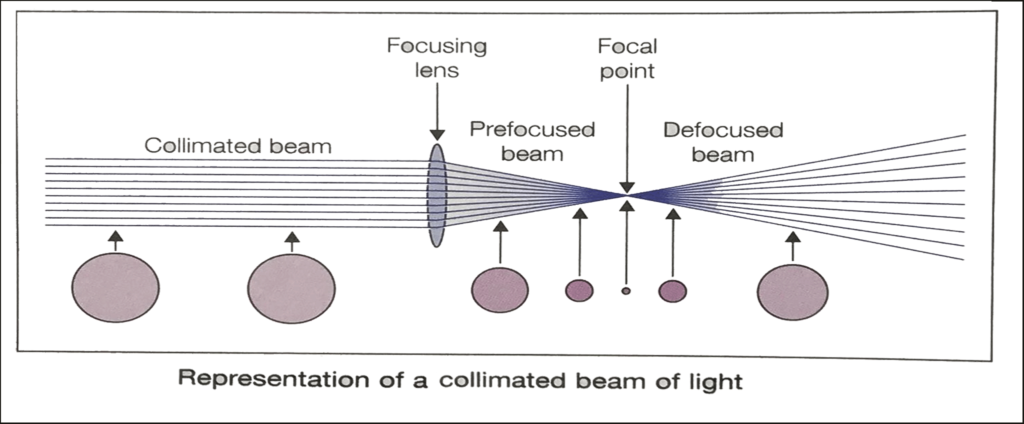 Mechanism of Laser Step Treatment 3